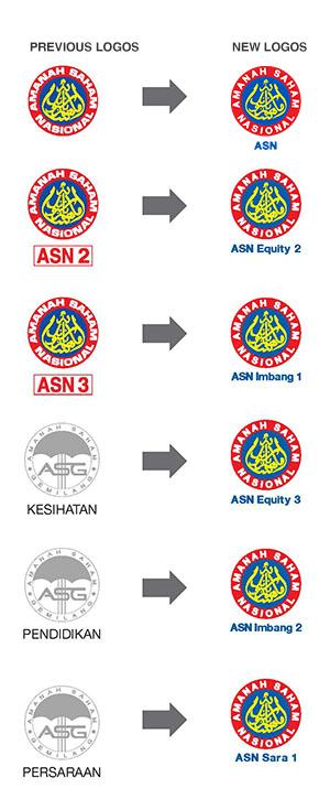 Amanah Saham Nasional Berhad (ASNB) - FAQ